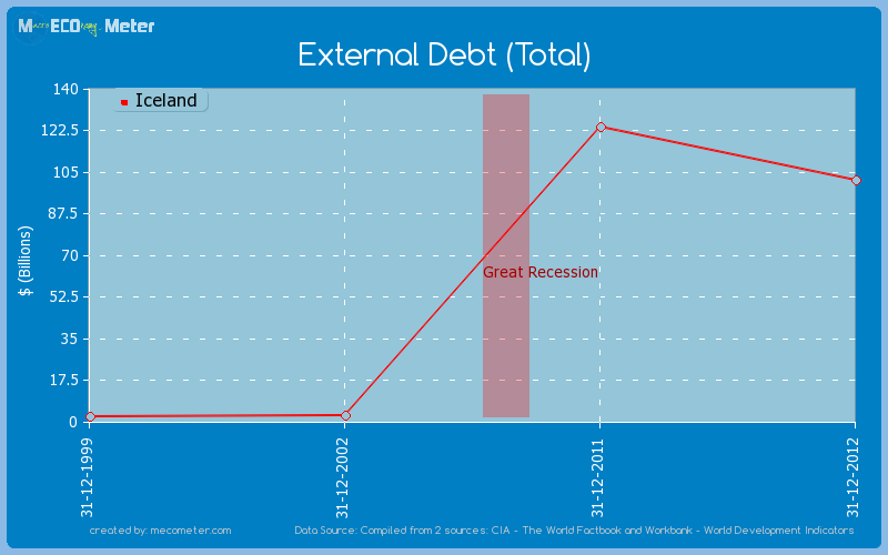 External Debt (Total) of Iceland