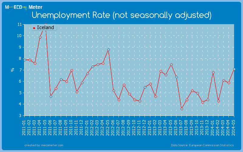 Unemployment Rate (not seasonally adjusted) of Iceland