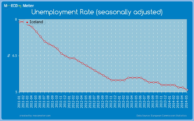 Unemployment Rate (seasonally adjusted) of Iceland