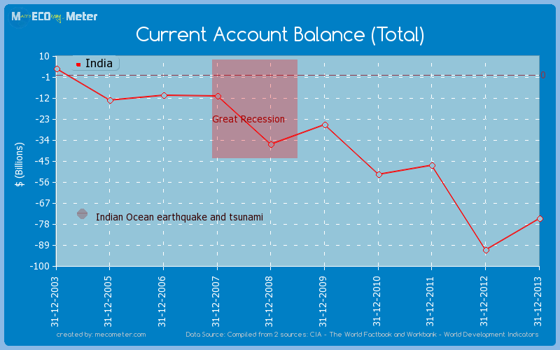 Current Account Balance (Total) of India