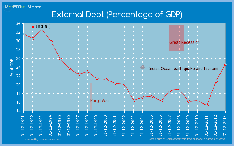 External Debt (Percentage of GDP) of India