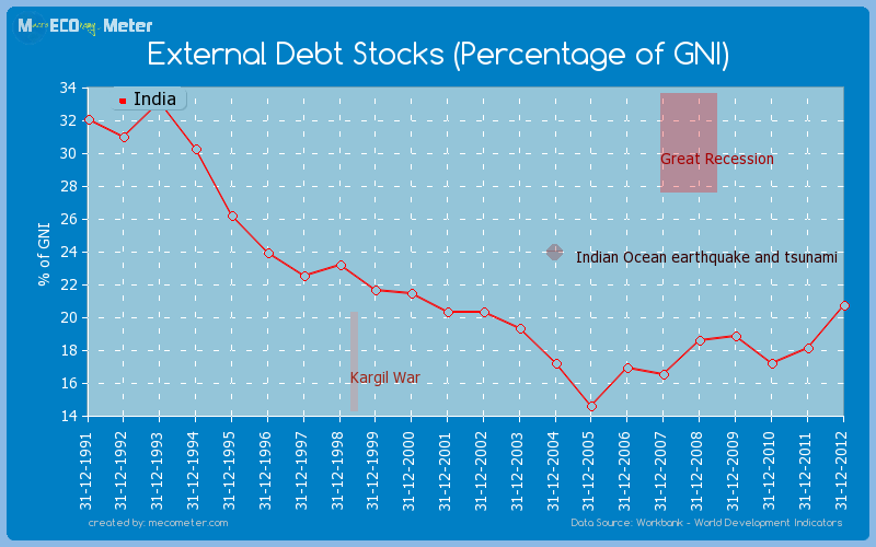 External Debt Stocks (Percentage of GNI) of India