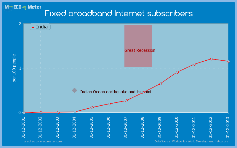 Fixed broadband Internet subscribers of India