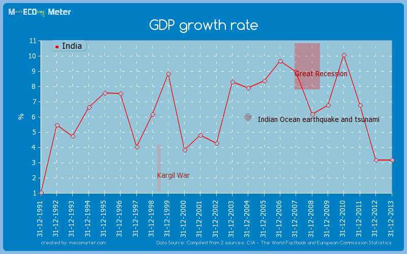 GDP growth rate of India