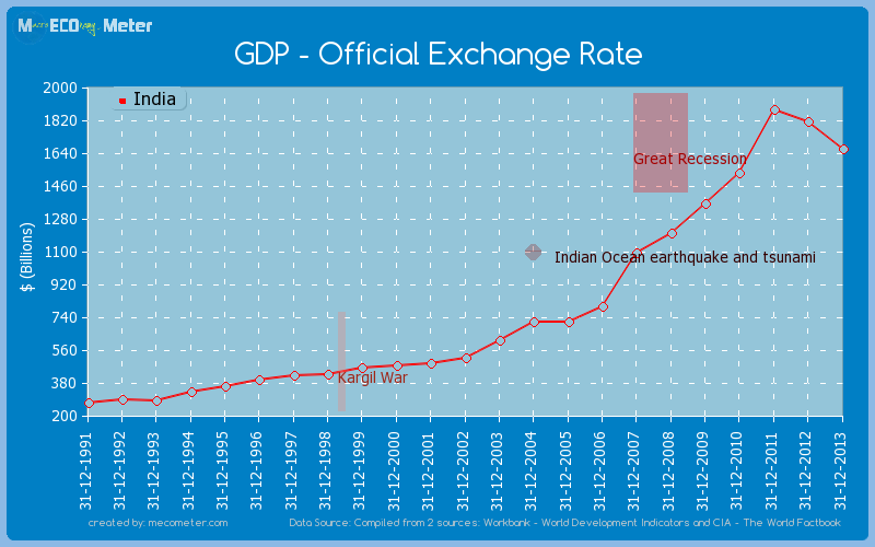 GDP - Official Exchange Rate of India