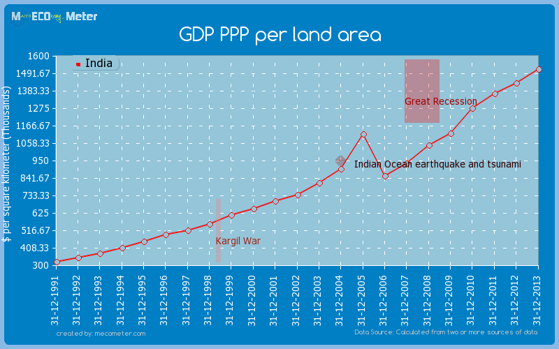 GDP PPP per land area of India