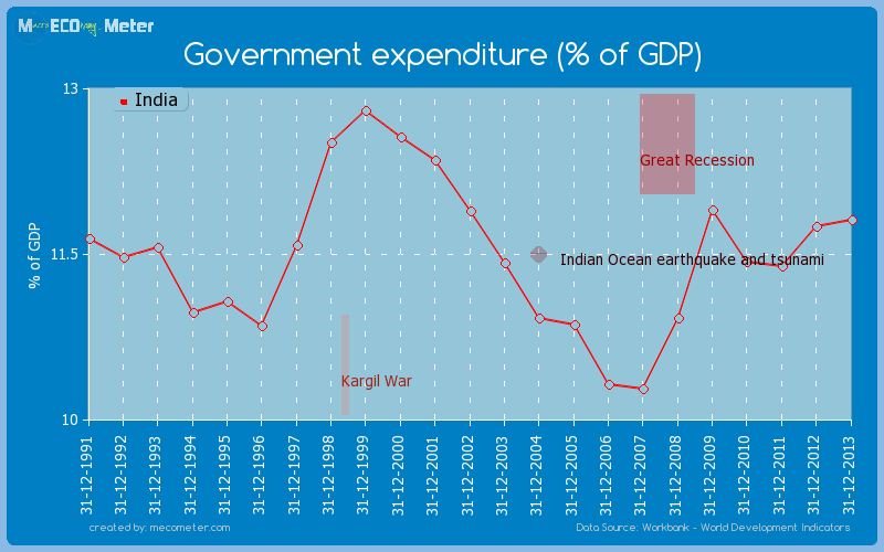 Government expenditure (% of GDP) of India