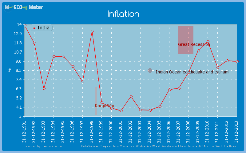 Inflation of India
