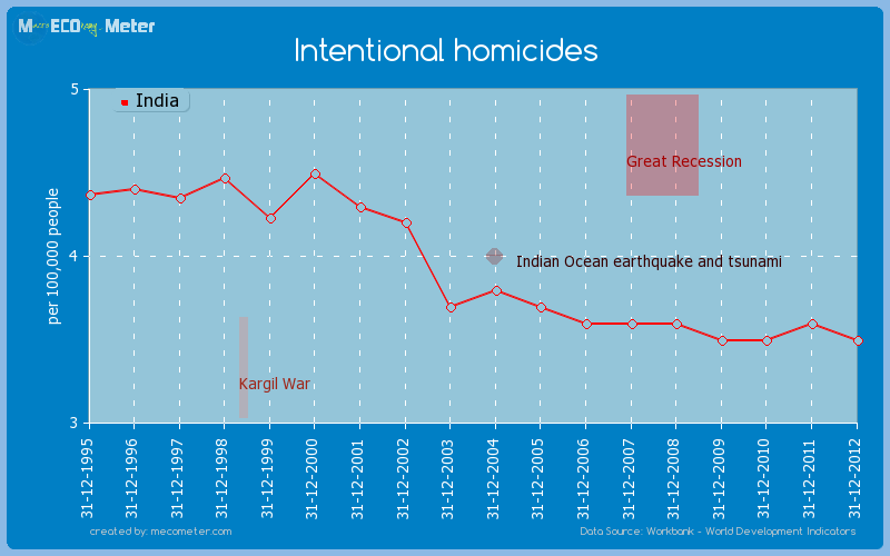 Intentional homicides of India