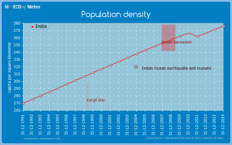 Population density of India