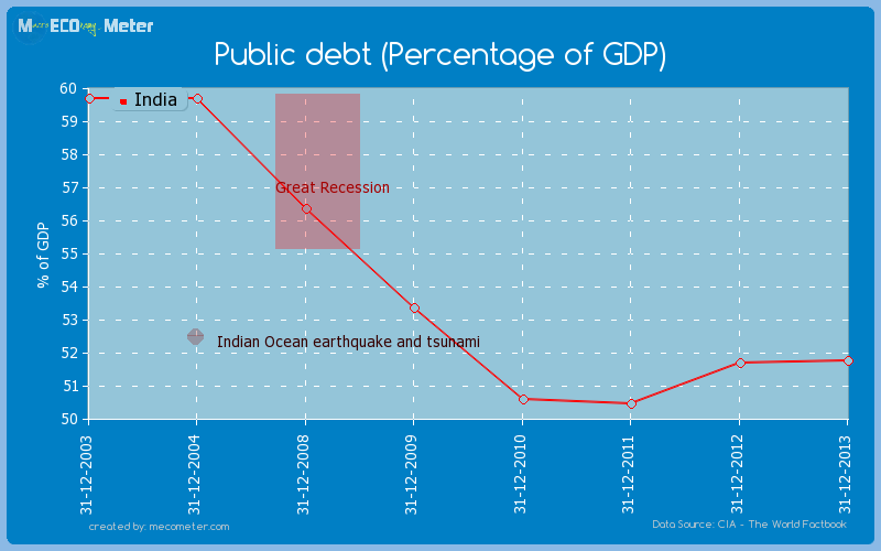 Public debt (Percentage of GDP) of India