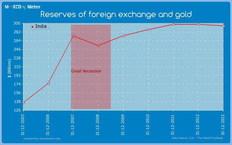 Reserves of foreign exchange and gold of India