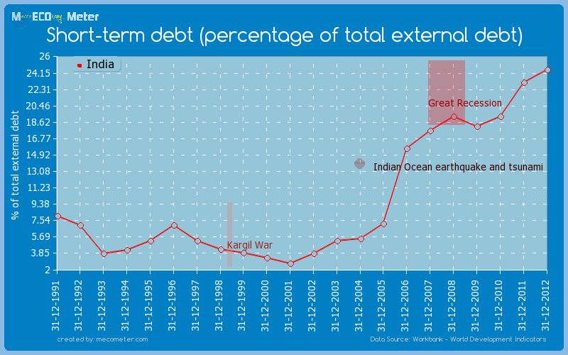 Short-term debt (percentage of total external debt) of India