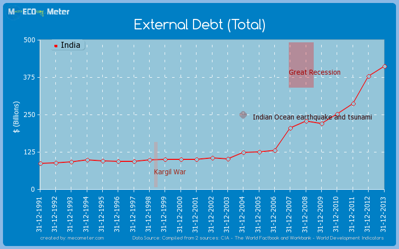 External Debt (Total) of India