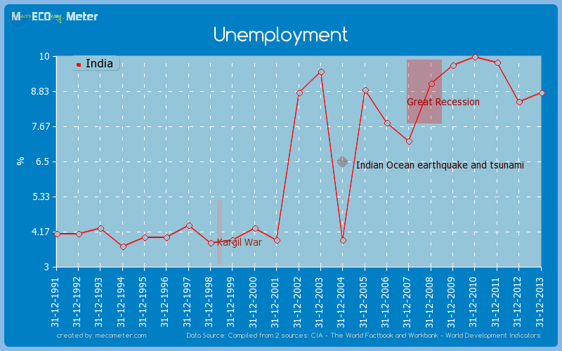 Unemployment of India
