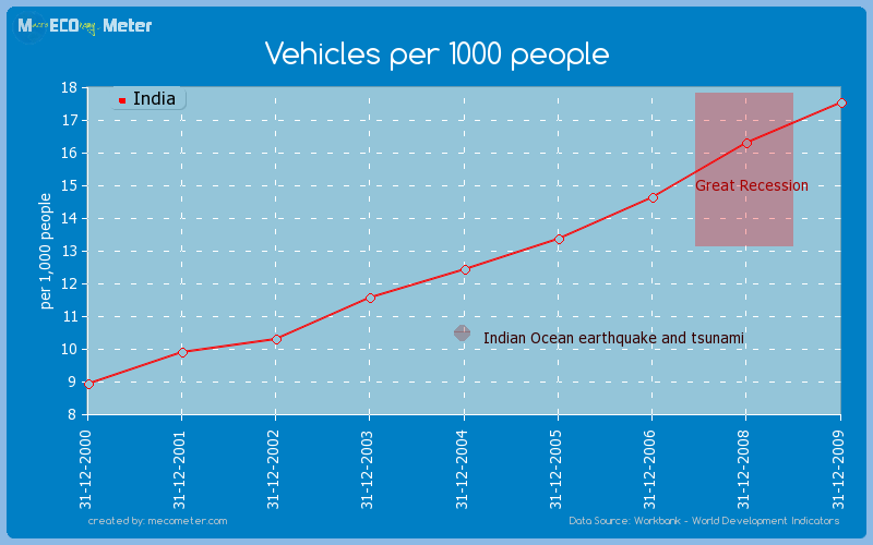 Vehicles per 1000 people of India