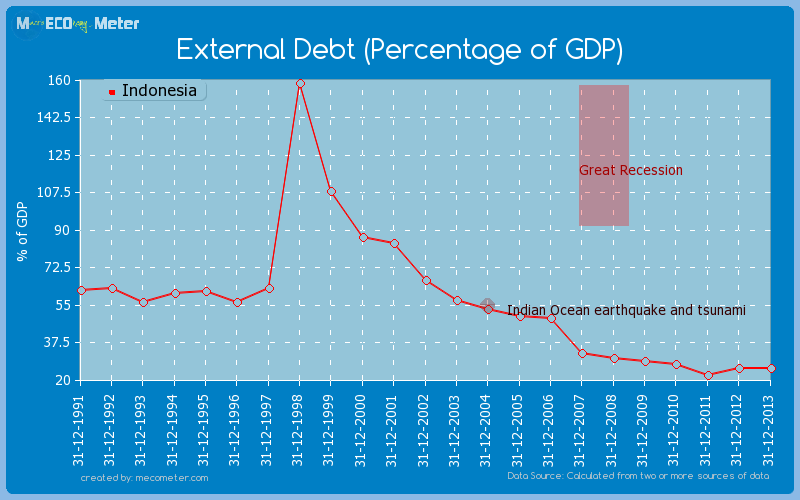 External Debt (Percentage of GDP) of Indonesia