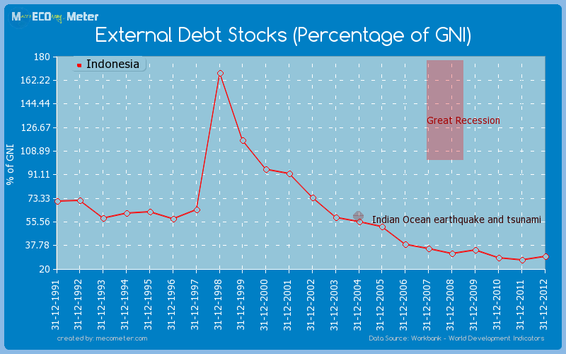 External Debt Stocks (Percentage of GNI) of Indonesia