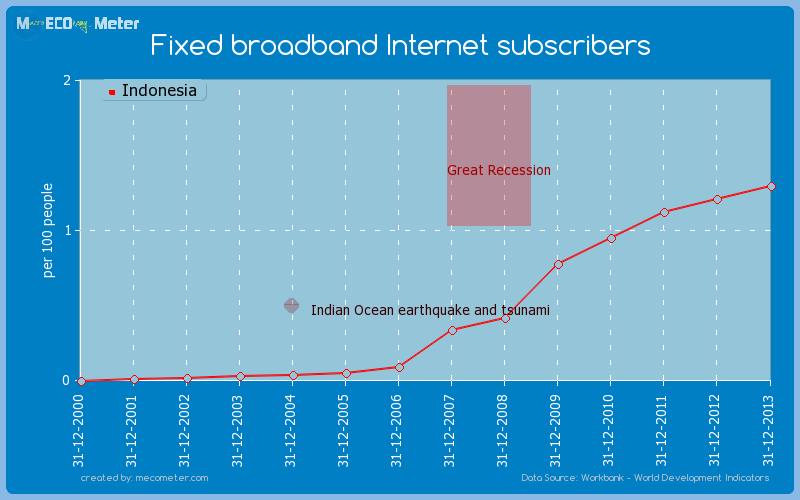 Fixed broadband Internet subscribers of Indonesia