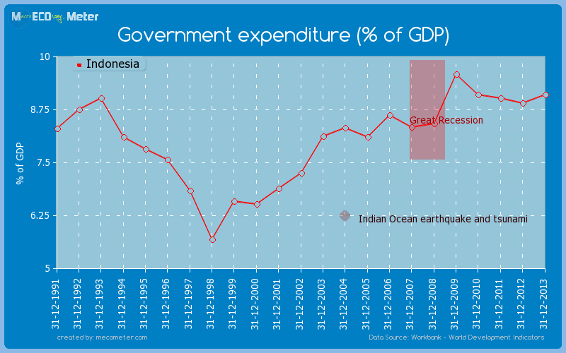 Government expenditure (% of GDP) of Indonesia