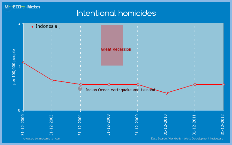 Intentional homicides of Indonesia