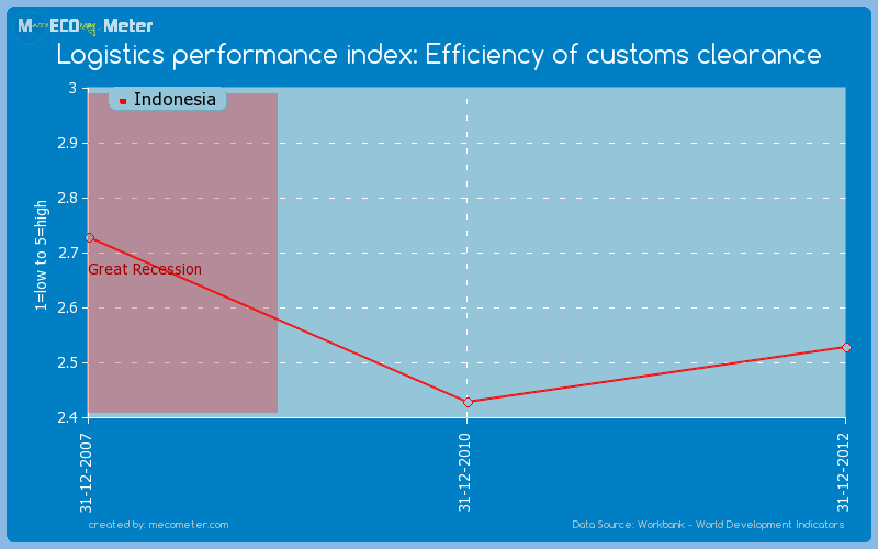 Logistics performance index: Efficiency of customs clearance of Indonesia