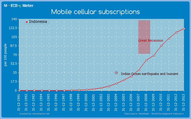 Mobile cellular subscriptions of Indonesia