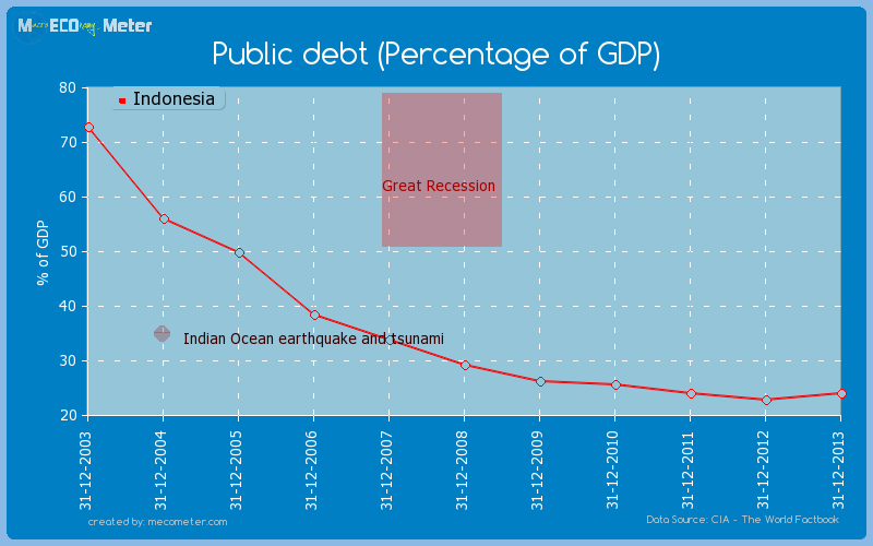 Public debt (Percentage of GDP) of Indonesia