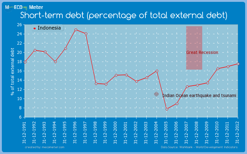 Short-term debt (percentage of total external debt) of Indonesia