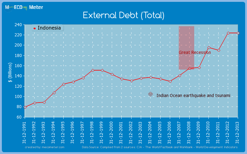 External Debt (Total) of Indonesia