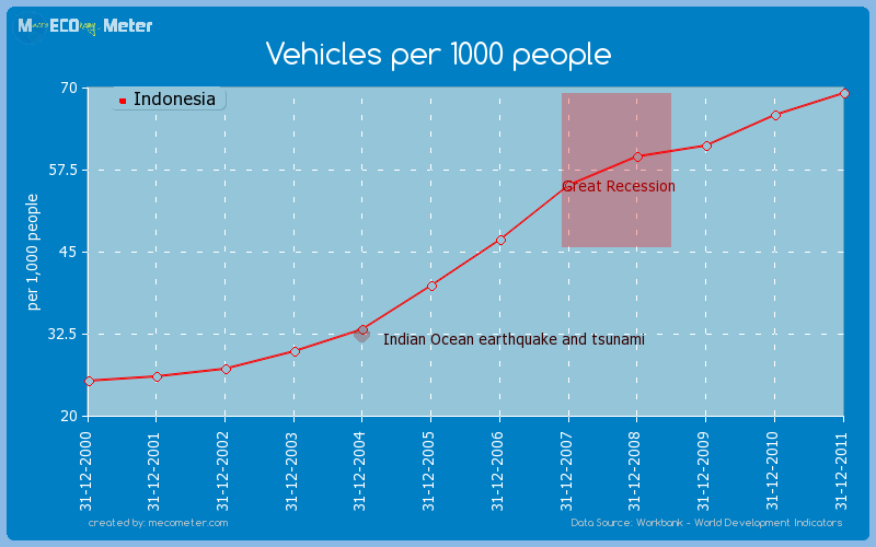 Vehicles per 1000 people of Indonesia