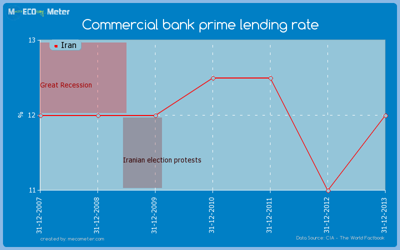 Commercial bank prime lending rate of Iran