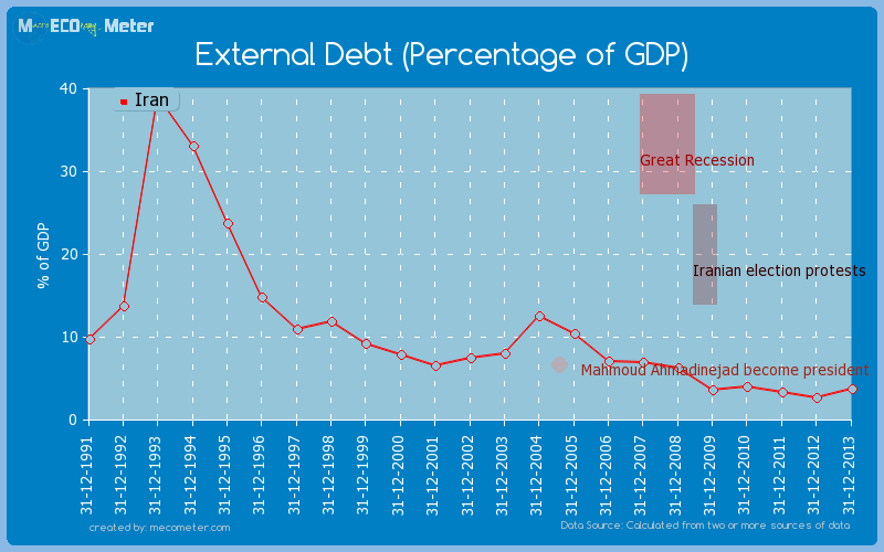 External Debt (Percentage of GDP) of Iran