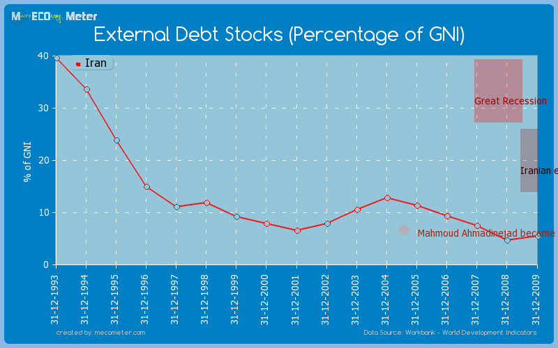 External Debt Stocks (Percentage of GNI) of Iran