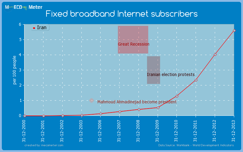Fixed broadband Internet subscribers of Iran