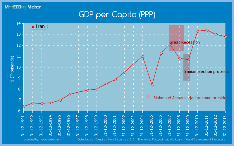 GDP per Capita (PPP) of Iran