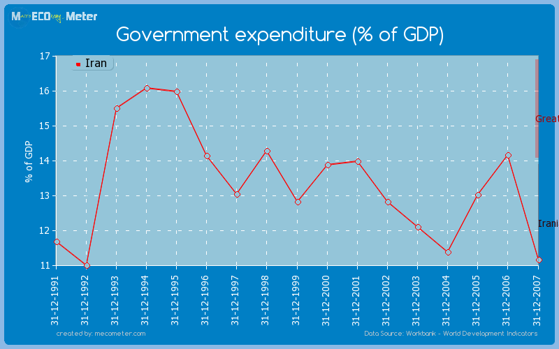 Government expenditure (% of GDP) of Iran
