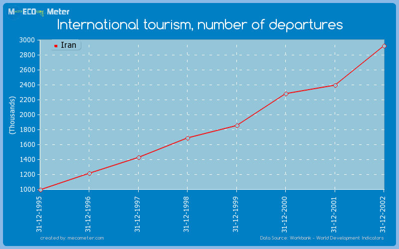 International tourism, number of departures of Iran