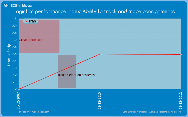 Logistics performance index: Ability to track and trace consignments of Iran