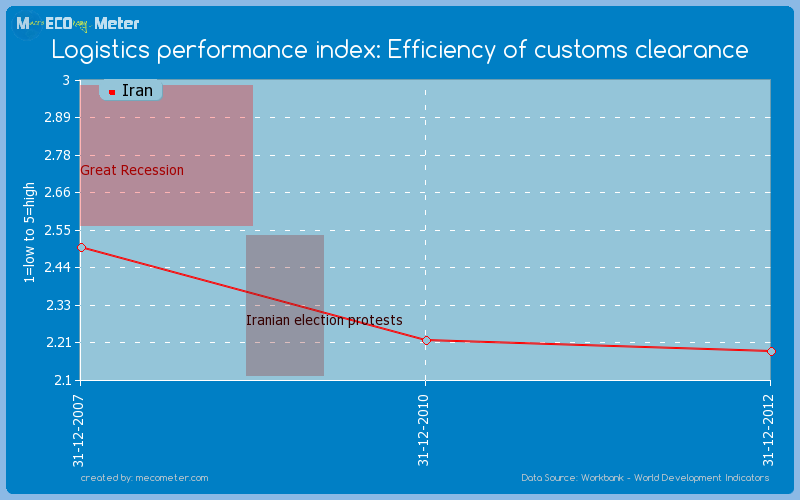 Logistics performance index: Efficiency of customs clearance of Iran