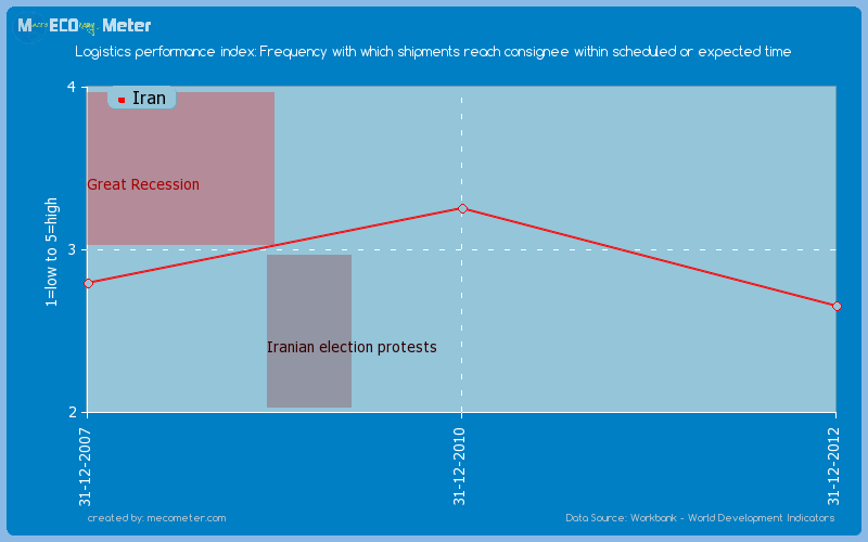 Logistics performance index: Frequency with which shipments reach consignee within scheduled or expected time of Iran