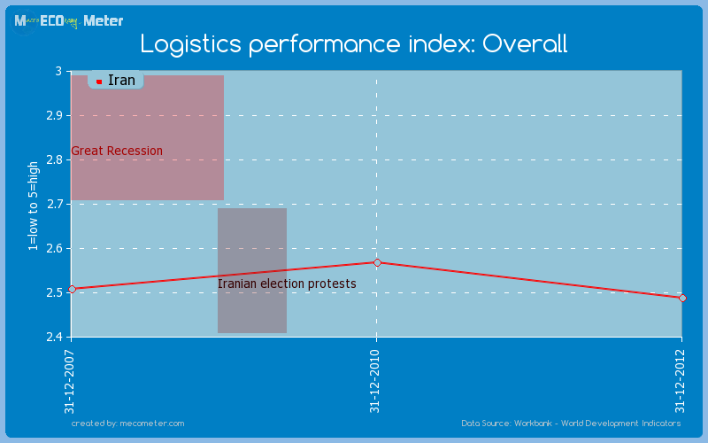 Logistics performance index: Overall of Iran