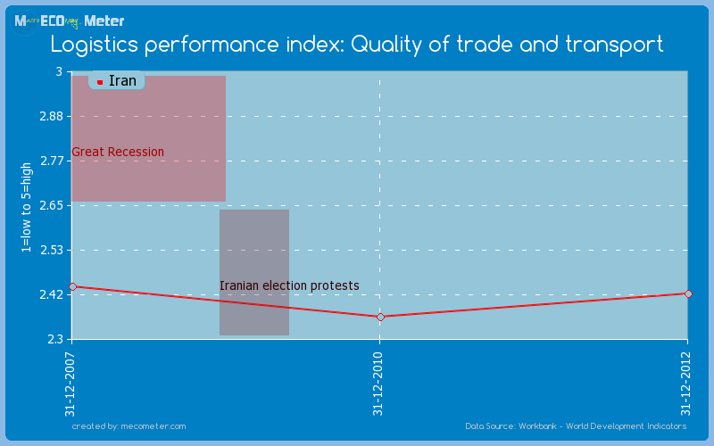 Logistics performance index: Quality of trade and transport of Iran