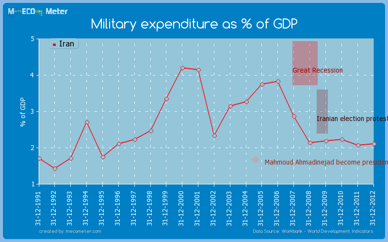 Military expenditure as % of GDP of Iran