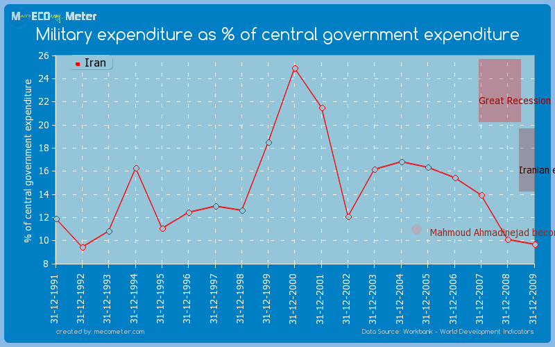 Military expenditure as % of central government expenditure of Iran