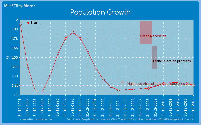 Population Growth of Iran