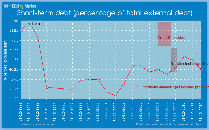 Short-term debt (percentage of total external debt) of Iran