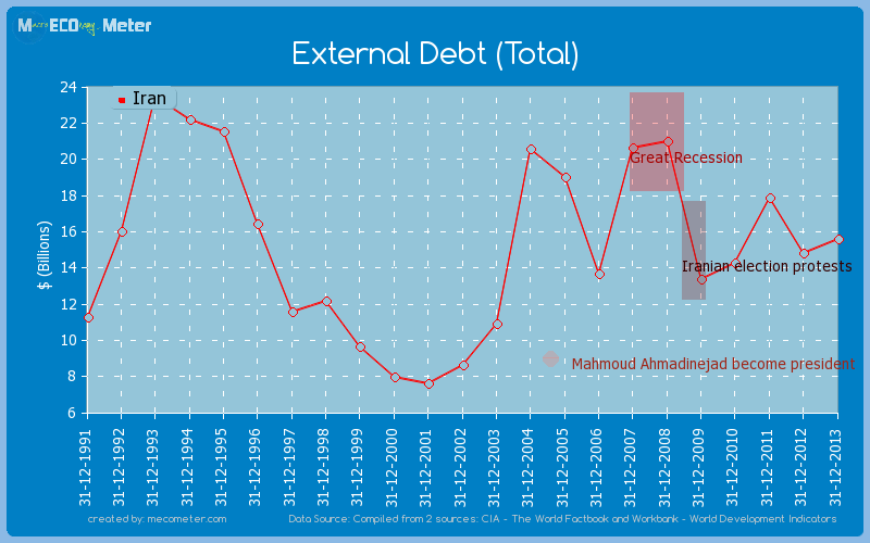 External Debt (Total) of Iran