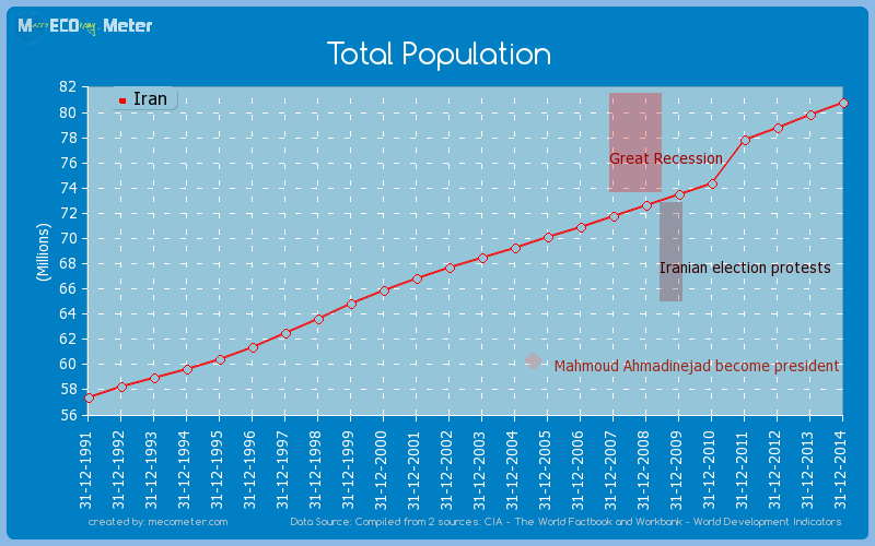Total Population of Iran