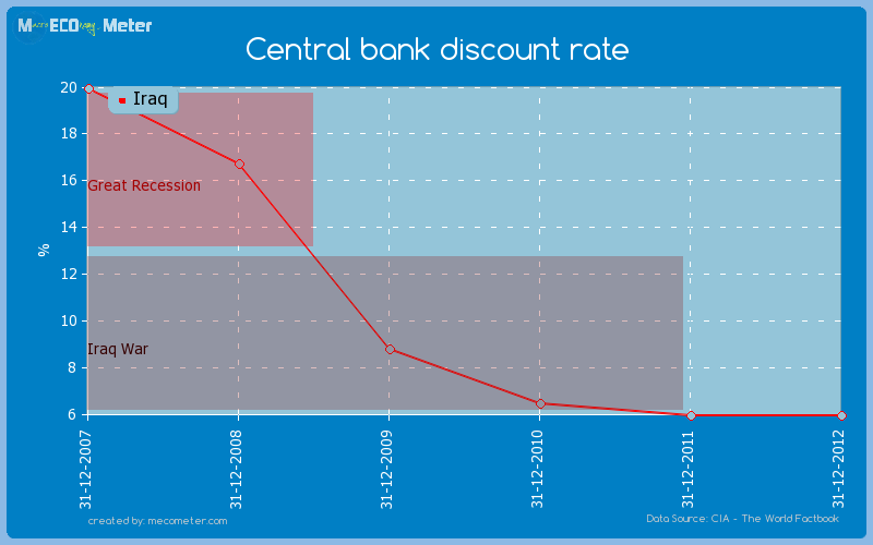 Central bank discount rate of Iraq